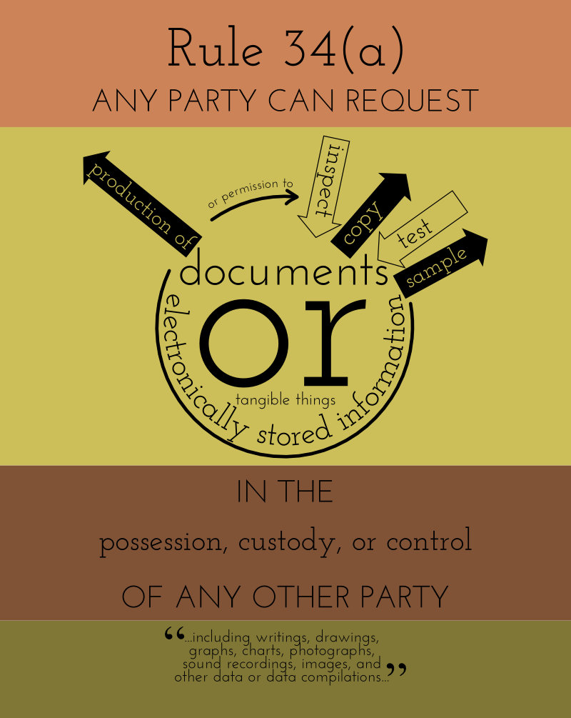 RULE 34. PRODUCING DOCUMENTS, ELECTRONICALLY STORED INFORMATION, AND TANGIBLE THINGS, OR ENTERING ONTO LAND, FOR INSPECTION AND OTHER PURPOSES  (a) In General. A party may serve on any other party a request within the scope of Rule 26(b):  (1) to produce and permit the requesting party or its representative to inspect, copy, test, or sample the following items in the responding party's possession, custody, or control:  (A) any designated documents or electronically stored information—including writings, drawings, graphs, charts, photographs, sound recordings, images, and other data or data compilations—stored in any medium from which information can be obtained either directly or, if necessary, after translation by the responding party into a reasonably usable form; or  (B) any designated tangible things; or  (2) to permit entry onto designated land or other property possessed or controlled by the responding party, so that the requesting party may inspect, measure, survey, photograph, test, or sample the property or any designated object or operation on it.