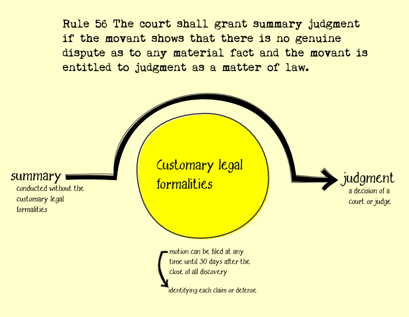 RULE 56. SUMMARY JUDGMENT  (a) Motion for Summary Judgment or Partial Summary Judgment. A party may move for summary judgment, identifying each claim or defense — or the part of each claim or defense — on which summary judgment is sought. The court shall grant summary judgment if the movant shows that there is no genuine dispute as to any material fact and the movant is entitled to judgment as a matter of law. The court should state on the record the reasons for granting or denying the motion.